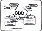 Cursos de Behavior Driven Development (BDD)
